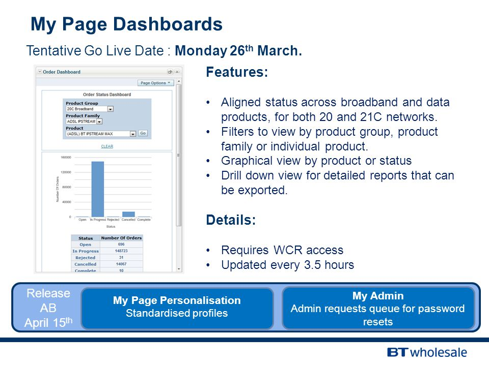 My Page Dashboards Tentative Go Live Date : Monday 26 th March.