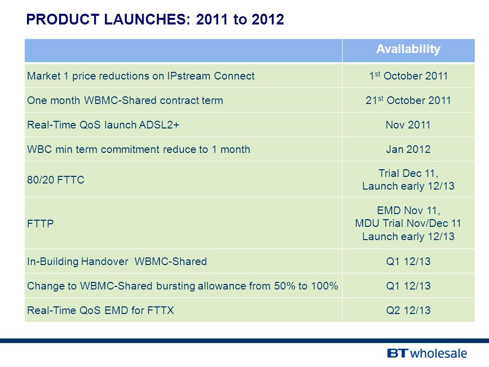PRODUCT LAUNCHES: 2011 to 2012 Availability Market 1 price reductions on IPstream Connect1 st October 2011 One month WBMC-Shared contract term21 st October 2011 Real-Time QoS launch ADSL2+Nov 2011 WBC min term commitment reduce to 1 monthJan 2012 80/20 FTTC Trial Dec 11, Launch early 12/13 FTTP EMD Nov 11, MDU Trial Nov/Dec 11 Launch early 12/13 In-Building Handover WBMC-SharedQ1 12/13 Change to WBMC-Shared bursting allowance from 50% to 100%Q1 12/13 Real-Time QoS EMD for FTTXQ2 12/13