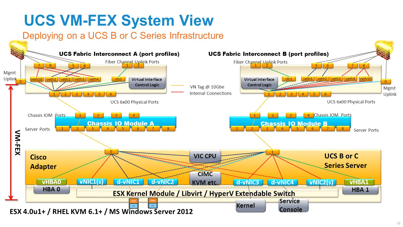 UCS VM-FEX System View Deploying on a UCS B or C Series Infrastructure 3 3 4 4 1 1 3 3 4 4 5 5 6 6 7 7 8 8 Chassis IO Module A 1 1 2 2 Server Ports 3