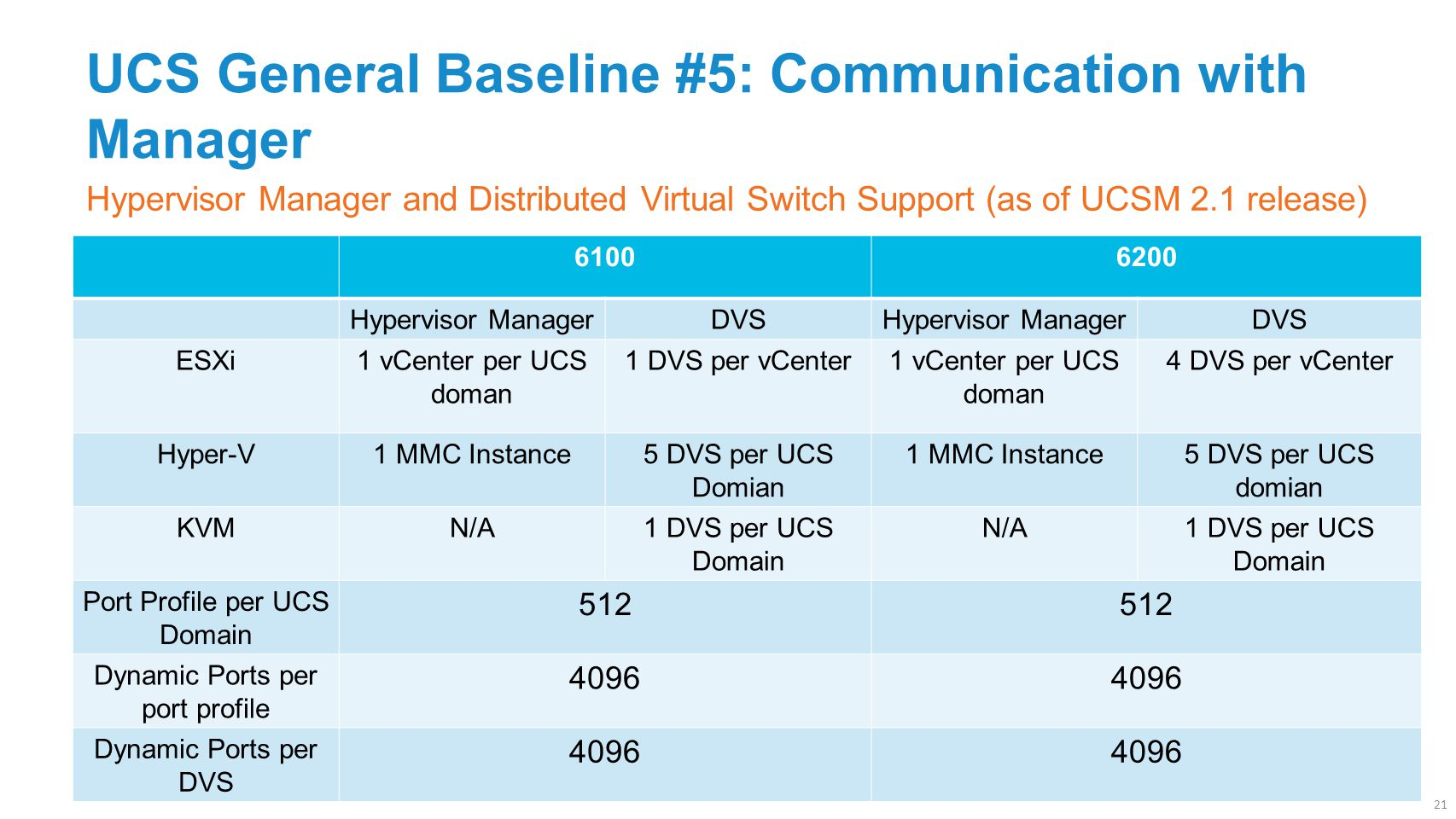UCS General Baseline #5: Communication with Manager 61006200 Hypervisor ManagerDVSHypervisor ManagerDVS ESXi1 vCenter per UCS doman 1 DVS per vCenter1 vCenter per UCS doman 4 DVS per vCenter Hyper-V1 MMC Instance5 DVS per UCS Domian 1 MMC Instance5 DVS per UCS domian KVMN/A1 DVS per UCS Domain N/A1 DVS per UCS Domain Port Profile per UCS Domain 512 Dynamic Ports per port profile 4096 Dynamic Ports per DVS 4096 21 Hypervisor Manager and Distributed Virtual Switch Support (as of UCSM 2.1 release)