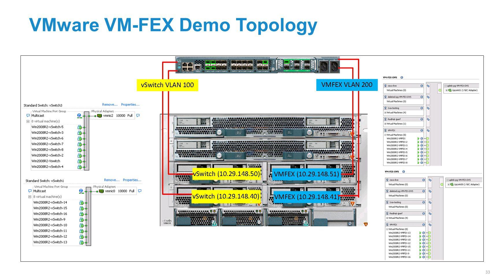 VMware VM-FEX Demo Topology 33