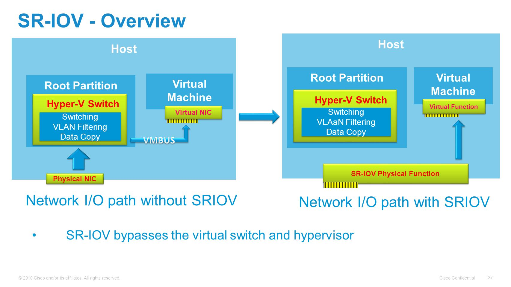 Cisco Confidential © 2010 Cisco and/or its affiliates. All rights reserved. 37 Host SR-IOV - Overview SR-IOV bypasses the virtual switch and hyperviso