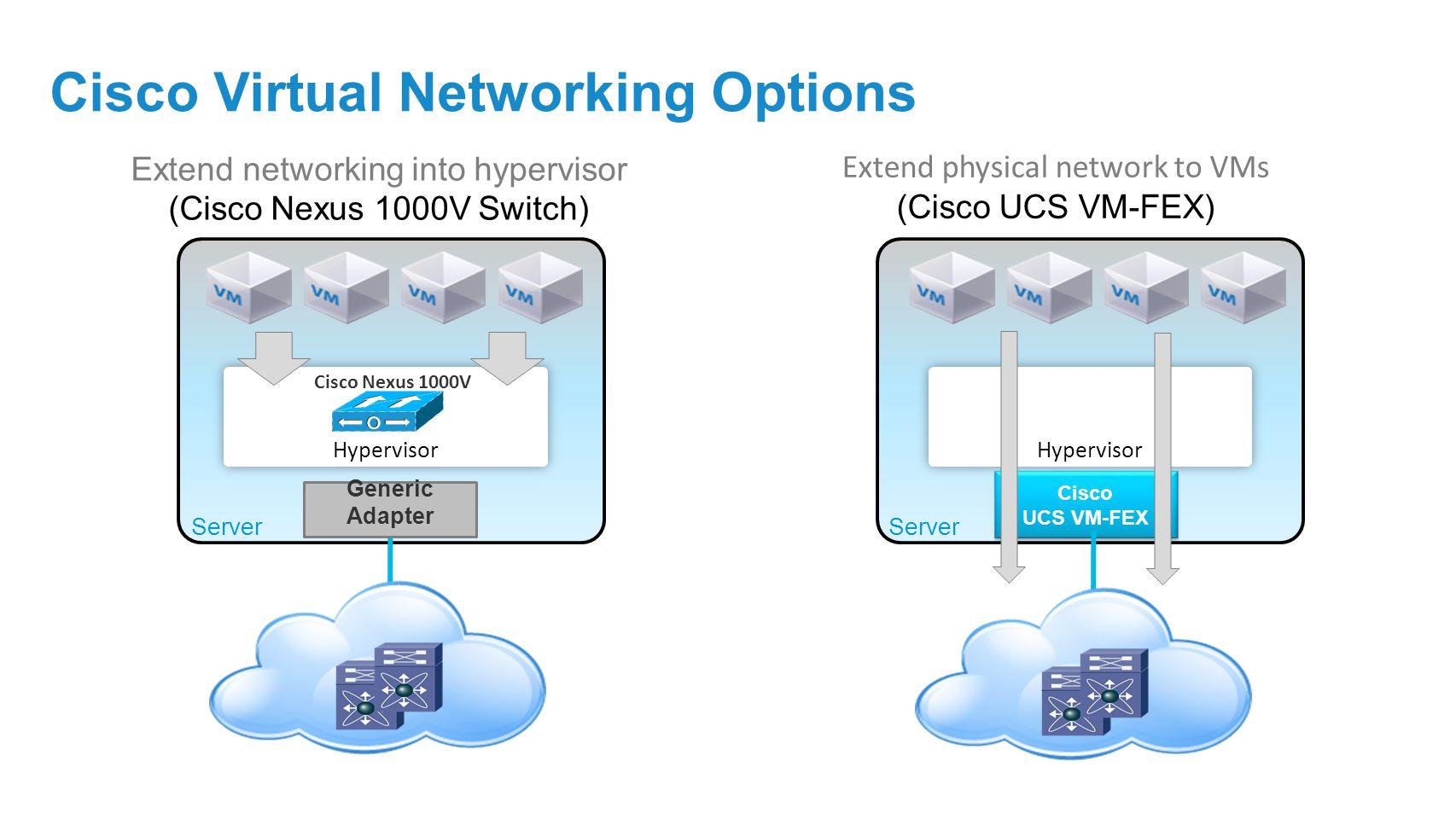 Cisco Virtual Networking Options Extend networking into hypervisor (Cisco Nexus 1000V Switch) Cisco UCS VM-FEX Cisco UCS VM-FEX Server Extend physical network to VMs (Cisco UCS VM-FEX) Hypervisor Cisco Nexus 1000V Generic Adapter Server