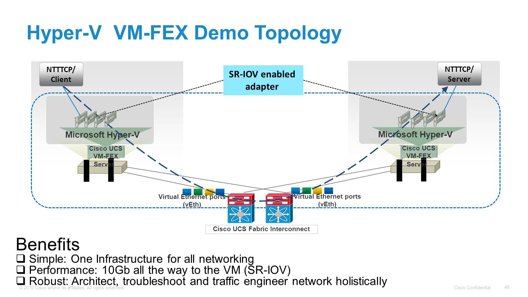 Cisco Confidential © 2010 Cisco and/or its affiliates. All rights reserved. 46 Hyper-V VM-FEX Demo Topology Server Cisco UCS VM-FEX Microsoft Hyper-V