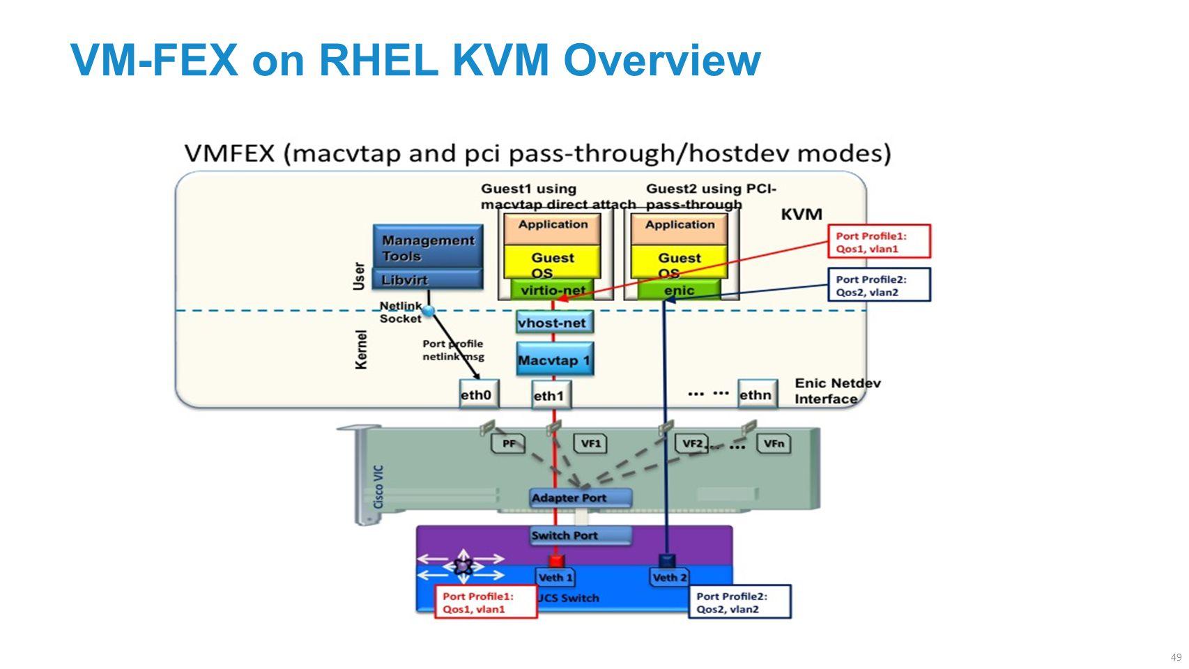 VM-FEX on RHEL KVM Overview 49