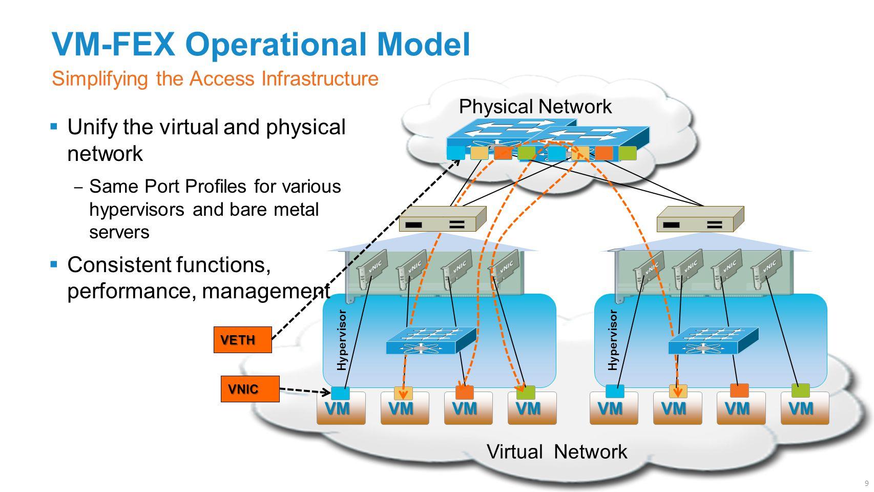 VM-FEX Operational Model Simplifying the Access Infrastructure Physical Network Virtual Network Hypervisor VMVMVMVMVMVMVMVM VETH VNIC  Unify the virtual and physical network ‒ Same Port Profiles for various hypervisors and bare metal servers  Consistent functions, performance, management 9