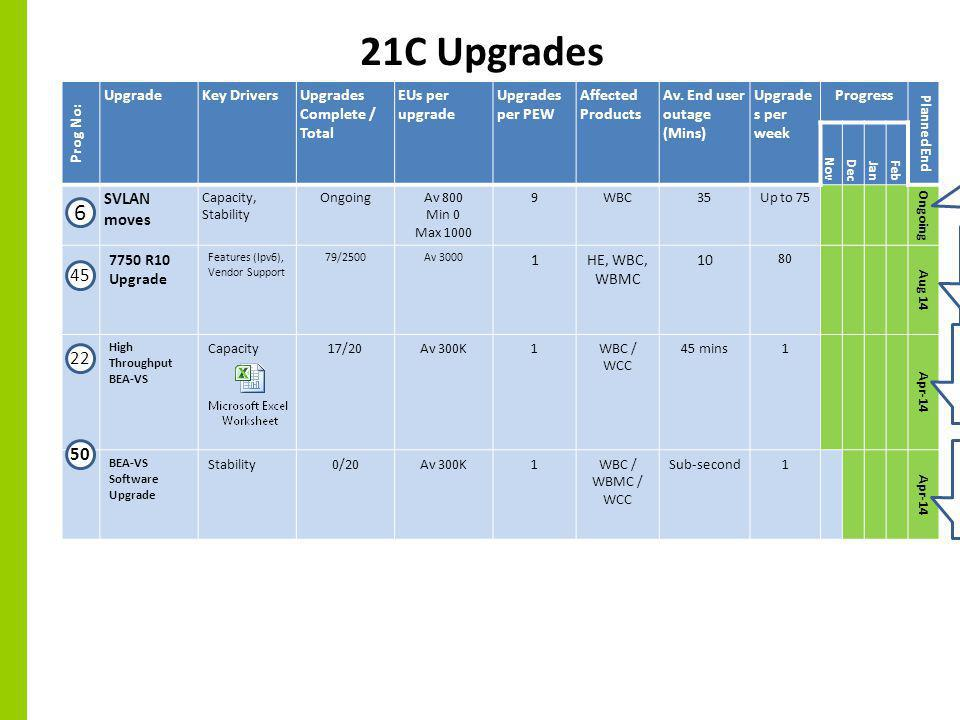 21C Upgrades Prog No: UpgradeKey DriversUpgrades Complete / Total EUs per upgrade Upgrades per PEW Affected Products Av.