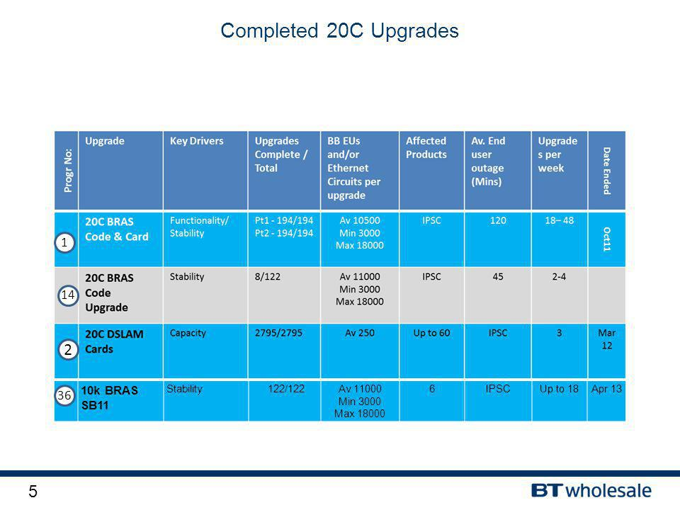 6 Completed 21C Upgrades Progr No: UpgradeKey Drivers Upgrade s Complet e / Total BB EUs and/or Ethernet Circuits per upgrade Upgrad es per PEW Affecte d Product s Av.