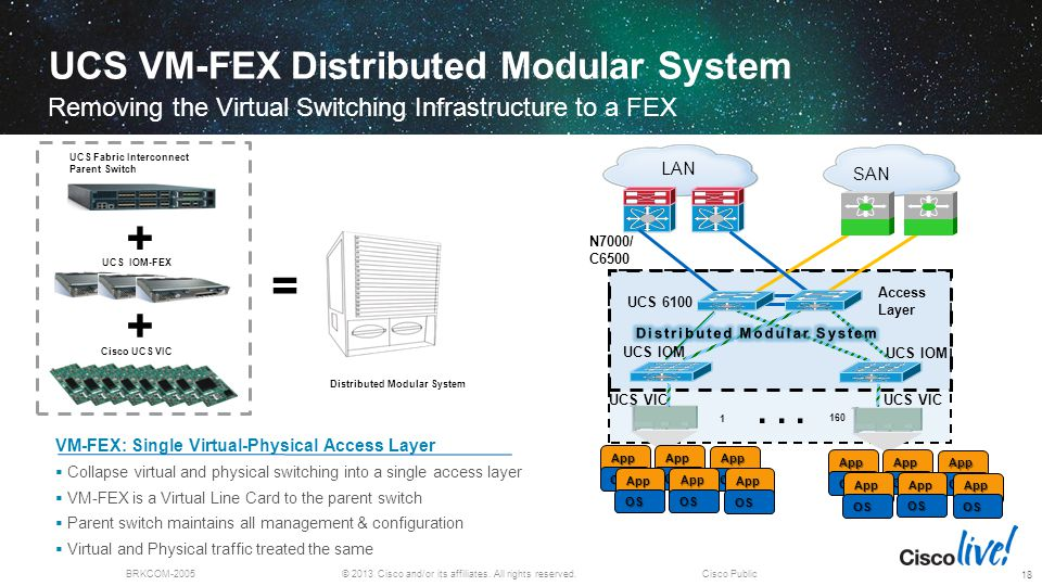 © 2013 Cisco and/or its affiliates. All rights reserved.BRKCOM-2005Cisco Public UCS VM-FEX Distributed Modular System Removing the Virtual Switching I