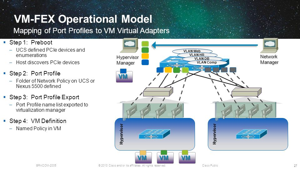 © 2013 Cisco and/or its affiliates. All rights reserved.BRKCOM-2005Cisco Public VM-FEX Operational Model Mapping of Port Profiles to VM Virtual Adapte