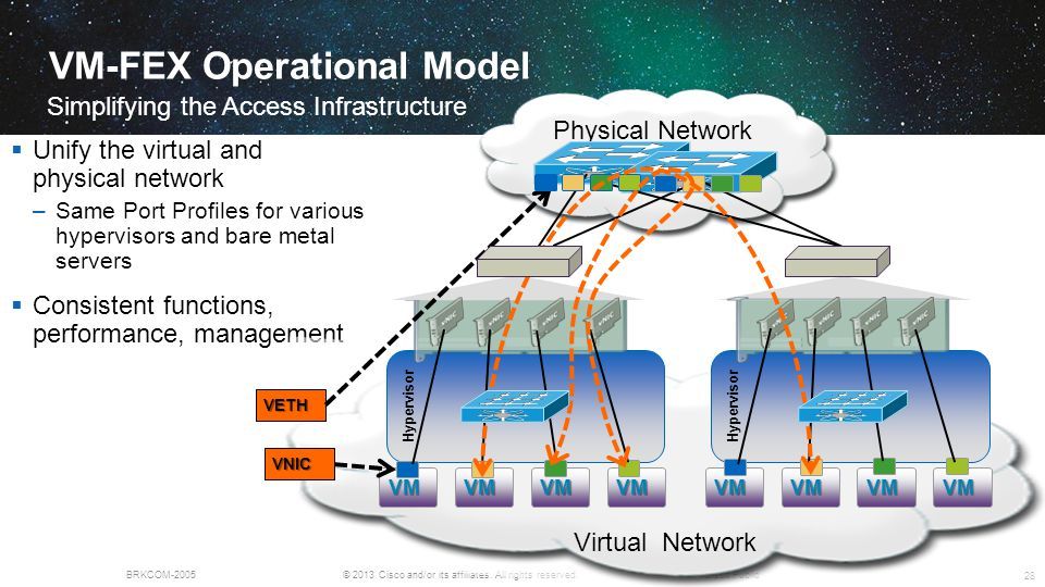 © 2013 Cisco and/or its affiliates. All rights reserved.BRKCOM-2005Cisco Public VM-FEX Operational Model Simplifying the Access Infrastructure 28  Un