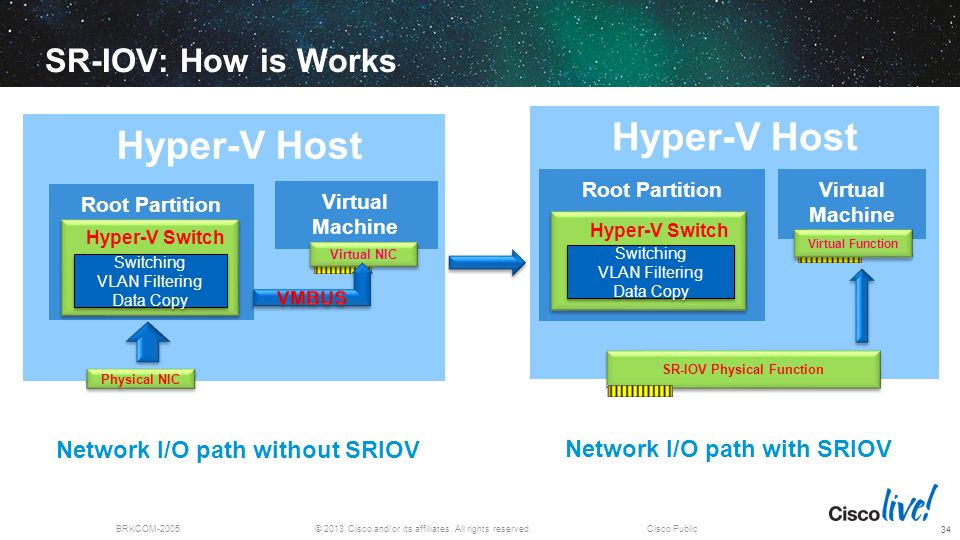 © 2013 Cisco and/or its affiliates. All rights reserved.BRKCOM-2005Cisco Public SR-IOV: How is Works Hyper-V Host Root Partition Hyper-V Switch Physic
