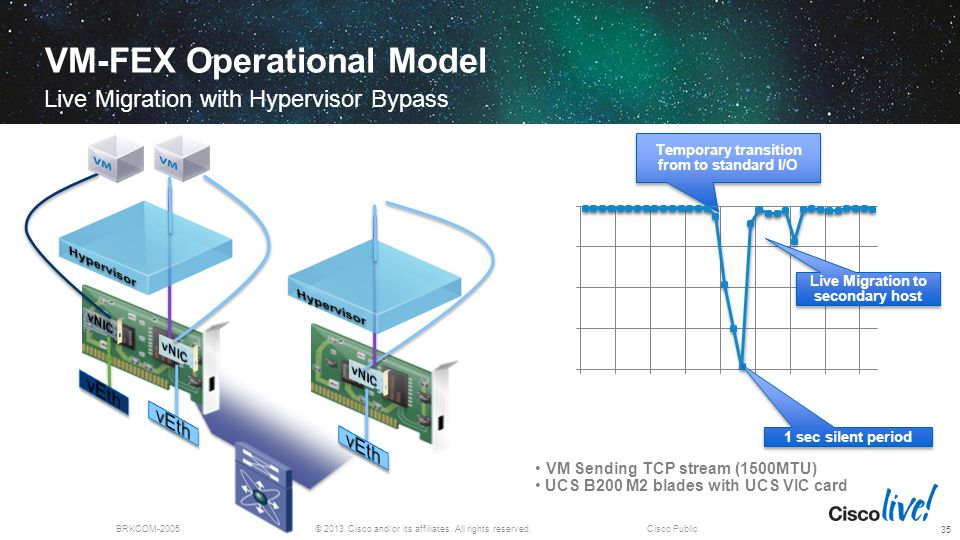 © 2013 Cisco and/or its affiliates. All rights reserved.BRKCOM-2005Cisco Public VM-FEX Operational Model Live Migration with Hypervisor Bypass 35 Temp