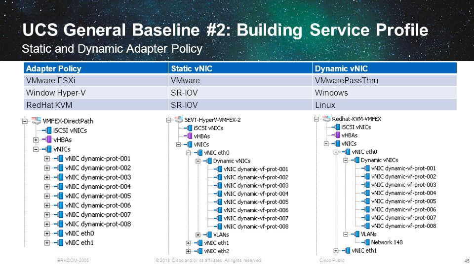 © 2013 Cisco and/or its affiliates. All rights reserved.BRKCOM-2005Cisco Public UCS General Baseline #2: Building Service Profile Static and Dynamic A