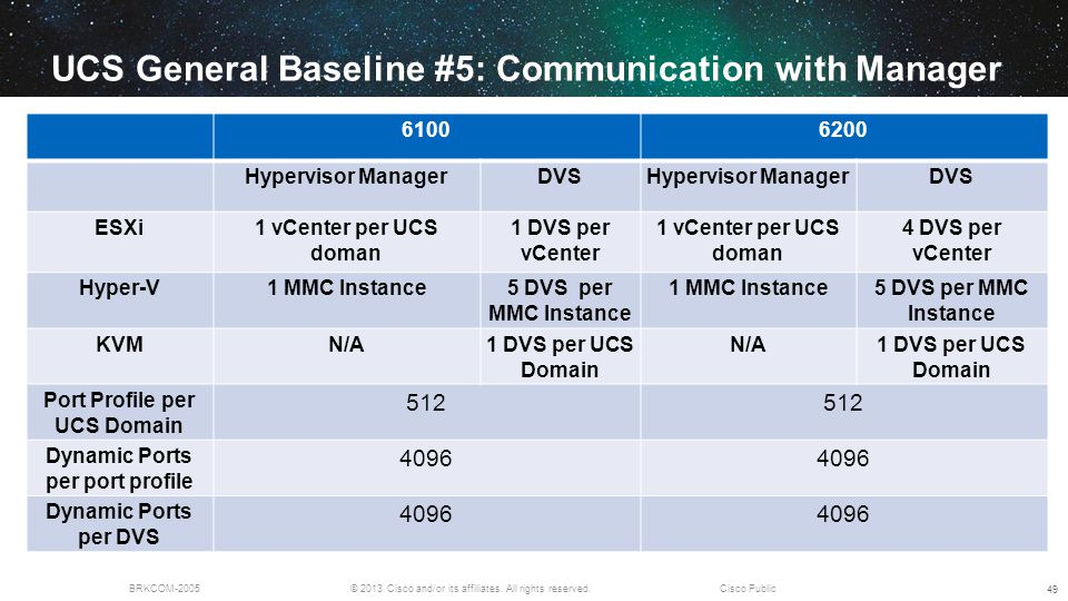 © 2013 Cisco and/or its affiliates. All rights reserved.BRKCOM-2005Cisco Public UCS General Baseline #5: Communication with Manager 49 61006200 Hyperv