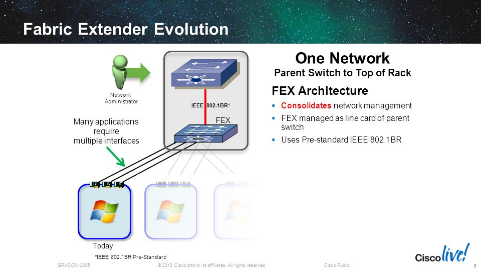 © 2013 Cisco and/or its affiliates. All rights reserved.BRKCOM-2005Cisco Public *IEEE 802.1BR Pre-Standard Fabric Extender Evolution FEX Architecture