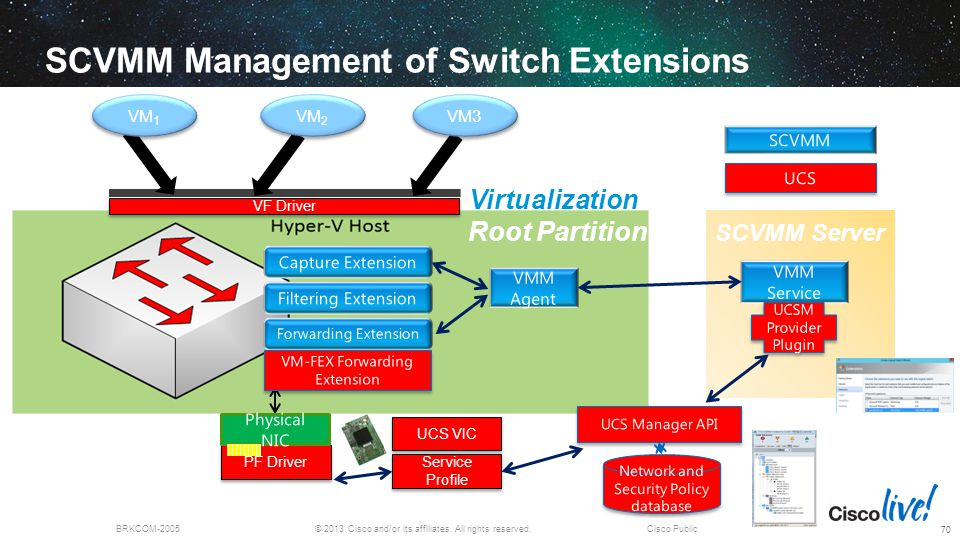 © 2013 Cisco and/or its affiliates. All rights reserved.BRKCOM-2005Cisco Public PF Driver SCVMM Management of Switch Extensions UCS VMM Service SCVMM