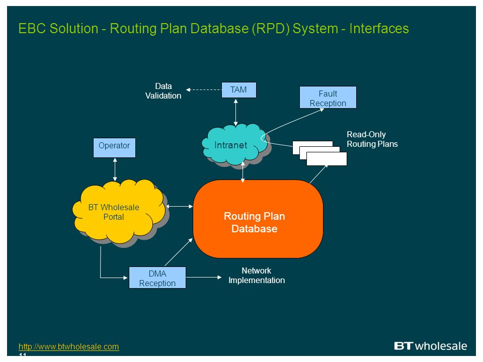 http://www.btwholesale.com http://www.btwholesale.com 11 EBC Solution - Routing Plan Database (RPD) System - Interfaces Routing Plan Database Intranet