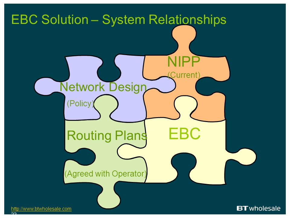 http://www.btwholesale.com http://www.btwholesale.com 22 EBC Solution – System Relationships NIPP (Current) EBC Network Design (Policy) Routing Plans