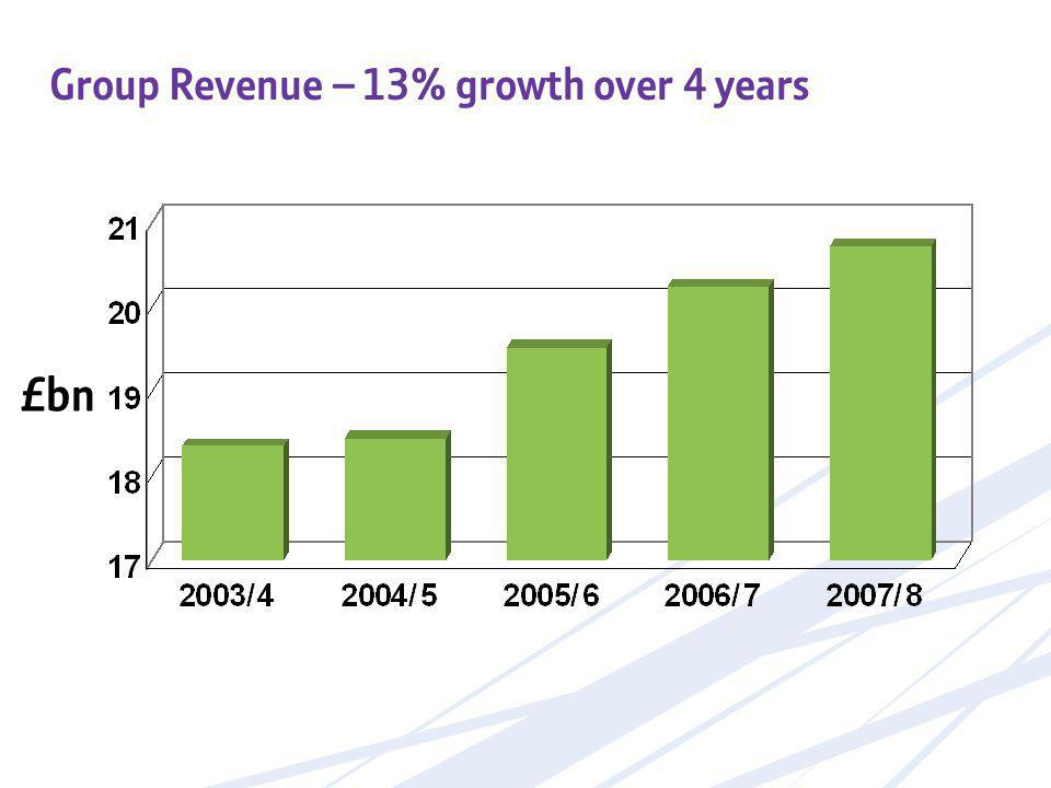 £bn Group Revenue – 13% growth over 4 years