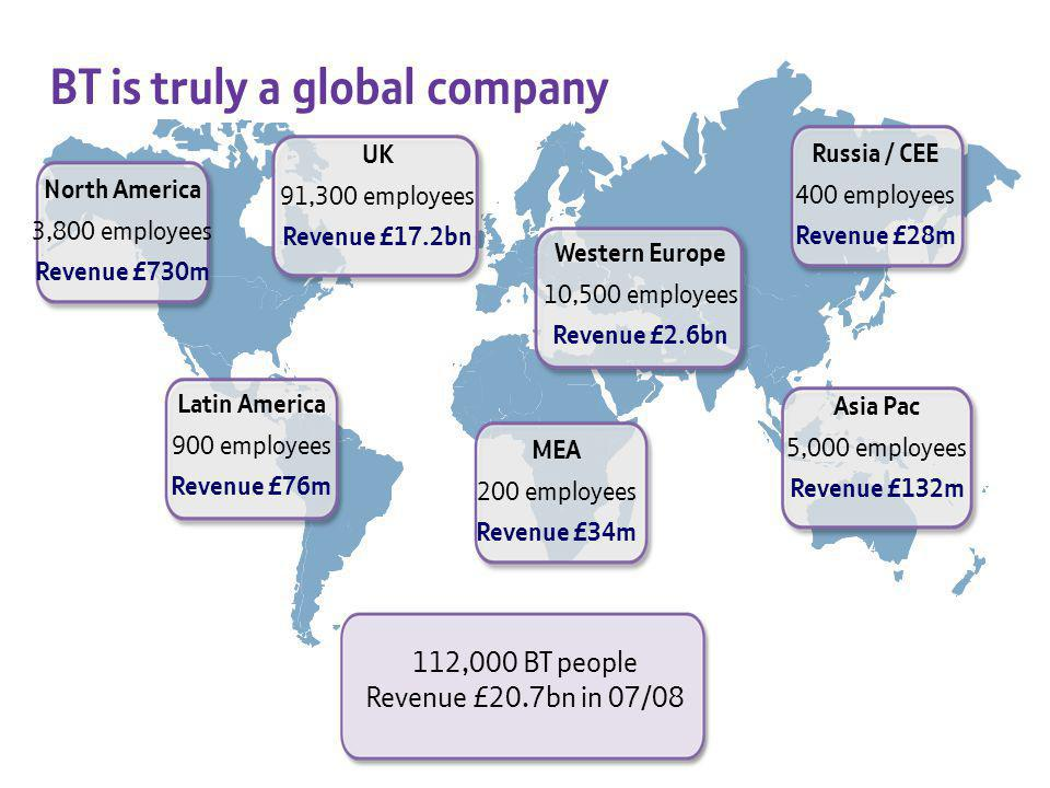 North America 3,800 employees Revenue £730m UK 91,300 employees Revenue £17.2bn Russia / CEE 400 employees Revenue £28m Asia Pac 5,000 employees Revenue £132m MEA 200 employees Revenue £34m Latin America 900 employees Revenue £76m Western Europe 10,500 employees Revenue £2.6bn 112,000 BT people Revenue £20.7bn in 07/08 BT is truly a global company