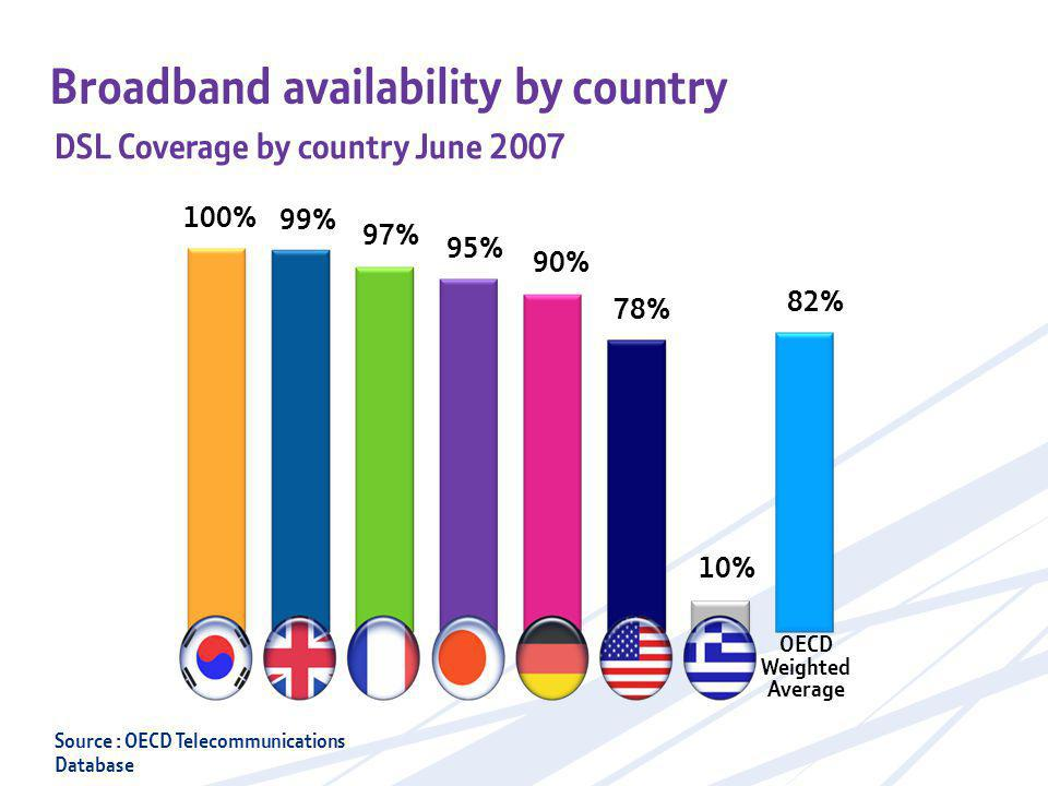 Broadband availability by country Source : OECD Telecommunications Database DSL Coverage by country June 2007 100% 99% 97% 95% 90% 78% 10% 82% OECD Weighted Average