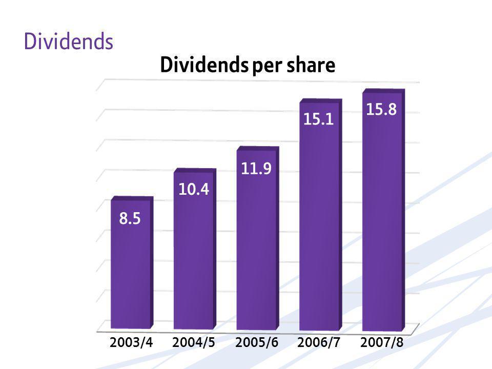 8.5 10.4 11.9 15.1 15.8 2003/42004/52005/62006/72007/8 Dividends Dividends per share