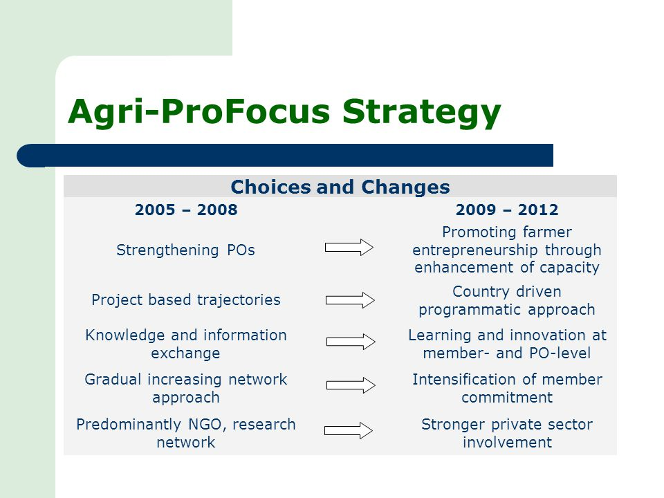 Agri-ProFocus Strategy Choices and Changes 2005 – 20082009 – 2012 Strengthening POs Promoting farmer entrepreneurship through enhancement of capacity Project based trajectories Country driven programmatic approach Knowledge and information exchange Learning and innovation at member- and PO-level Gradual increasing network approach Intensification of member commitment Predominantly NGO, research network Stronger private sector involvement