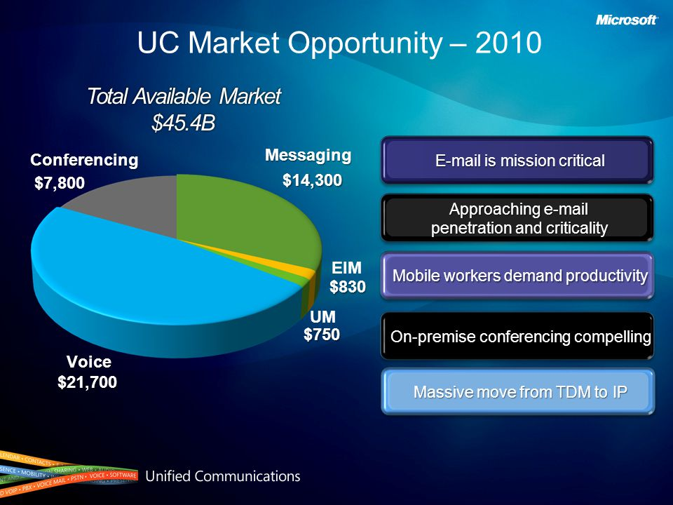 UC Market Opportunity – 2010 Massive move from TDM to IP Approaching e-mail penetration and criticality Mobile workers demand productivity E-mail is mission critical On-premise conferencing compelling UM $750 $750 Voice Voice$21,700 Messaging$14,300 EIM $830 $830 Conferencing $7,800 $7,800 Total Available Market $45.4B