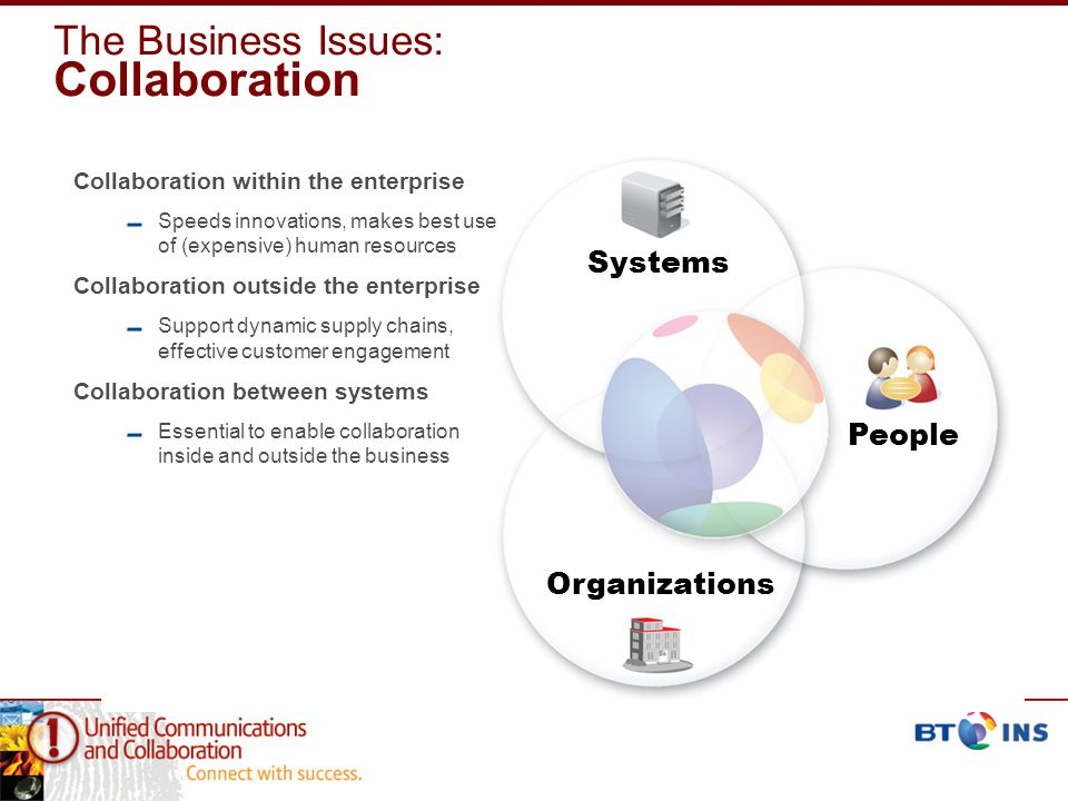 The Business Issues: Collaboration Collaboration within the enterprise Speeds innovations, makes best use of (expensive) human resources Collaboration outside the enterprise Support dynamic supply chains, effective customer engagement Collaboration between systems Essential to enable collaboration inside and outside the business People Systems Organizations