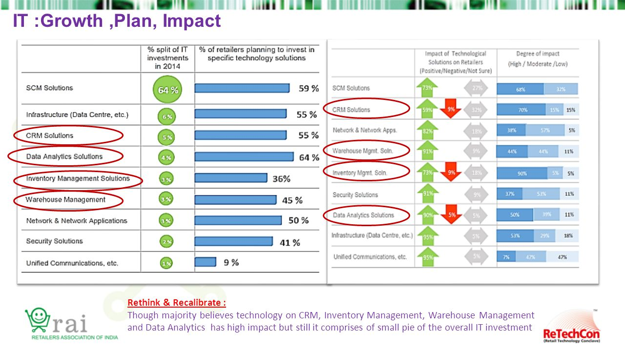 IT :Growth,Plan, Impact Rethink & Recalibrate : Though majority believes technology on CRM, Inventory Management, Warehouse Management and Data Analytics has high impact but still it comprises of small pie of the overall IT investment