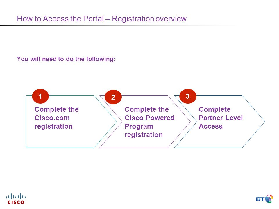 How to Access the Portal – Registration overview You will need to do the following: Complete the Cisco.com registration Complete the Cisco Powered Program registration 1 Complete Partner Level Access 2 3