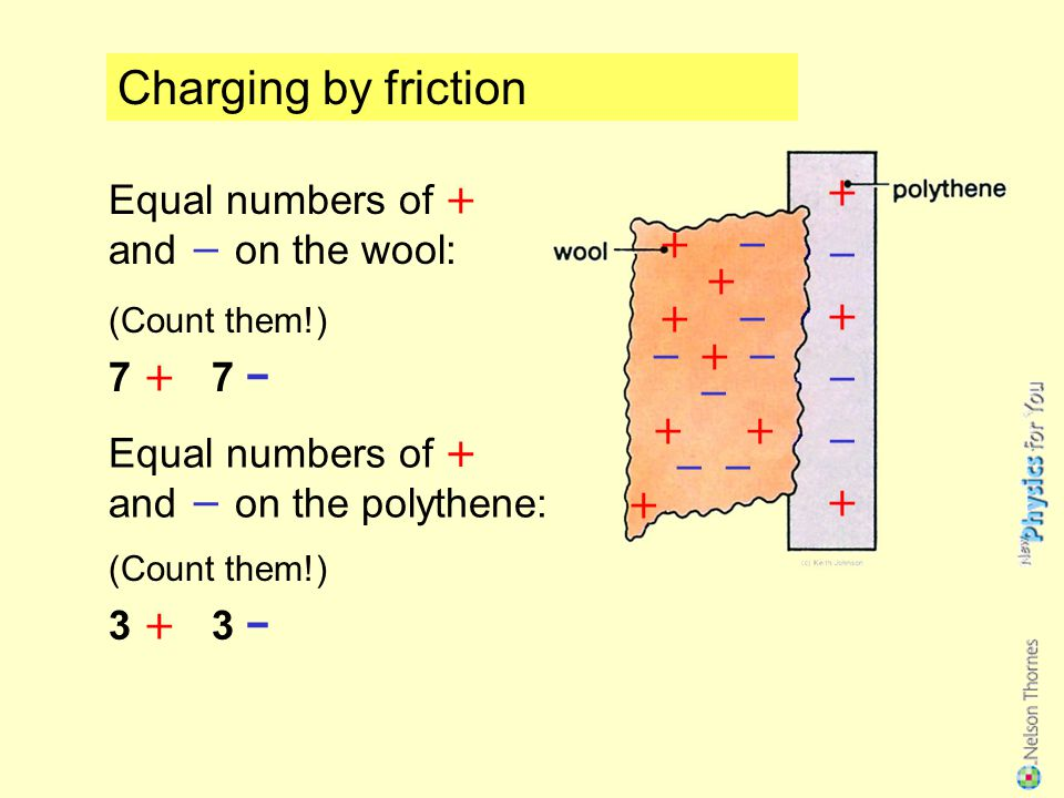 Charging by friction Equal numbers of + and − on the wool: (Count them!) 7 + 7 − Equal numbers of + and − on the polythene: (Count them!) 3 + 3 − + −