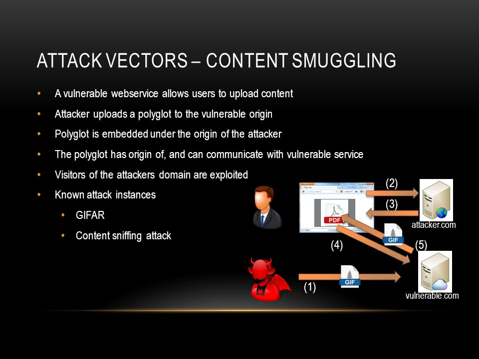 ATTACK VECTORS – CONTENT SMUGGLING A vulnerable webservice allows users to upload content Attacker uploads a polyglot to the vulnerable origin Polyglo