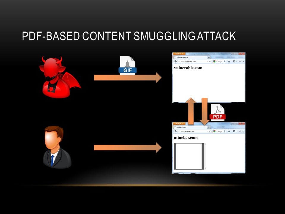 PDF-BASED CONTENT SMUGGLING ATTACK