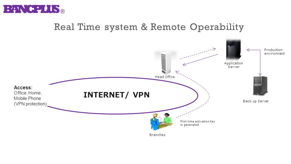 Real Time system & Remote Operability Application Server Back up Server Access: Office, Home, Mobile Phone (VPN protection) INTERNET/ VPN Branches First time activation Key is generated Production environnent Head Office BANCPLUS ®