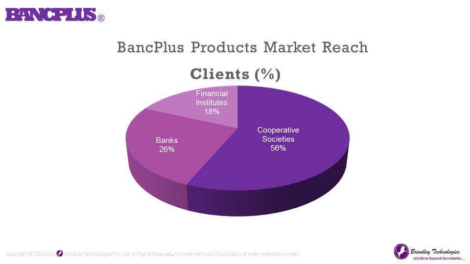 BANCPLUS ® BancPlus Products Market Reach