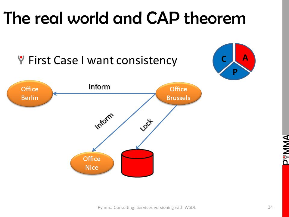 The real world and CAP theorem First Case I want consistency Pymma Consulting: Services versioning with WSDL 24 Office Brussels Office Berlin Office Nice Inform Inform Lock C A P
