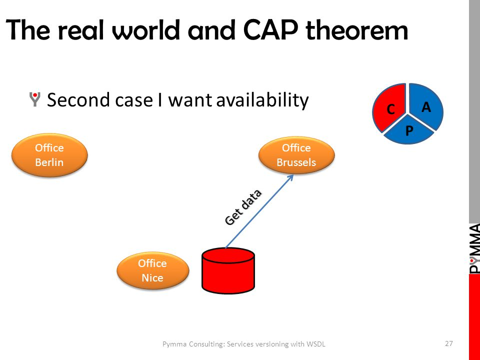 The real world and CAP theorem Second case I want availability Pymma Consulting: Services versioning with WSDL 27 Office Brussels Office Berlin Office Nice Get data C A P