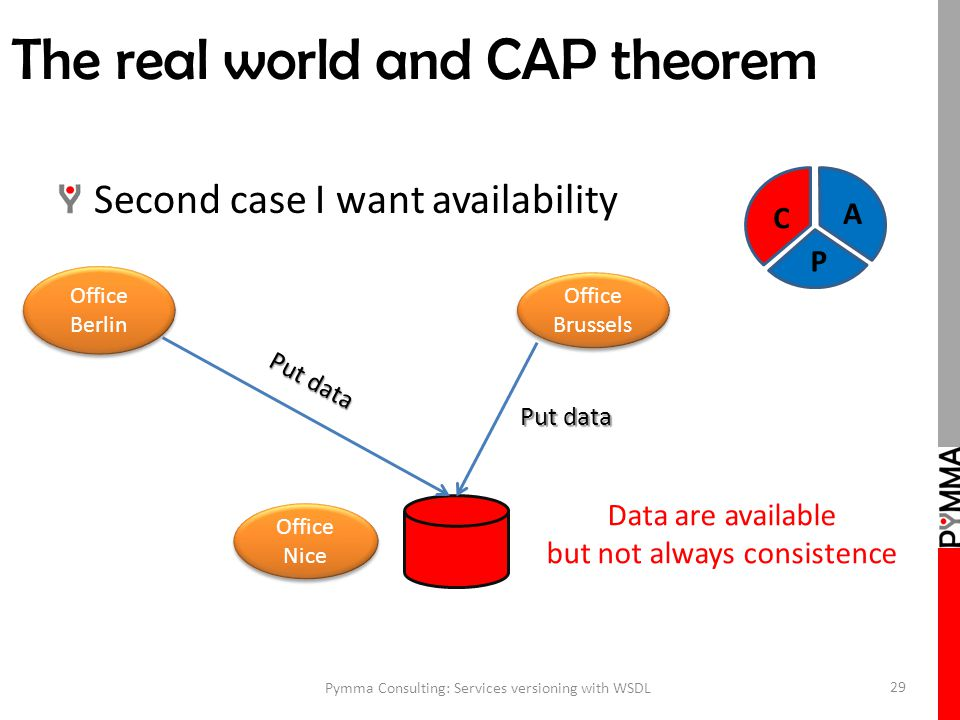 The real world and CAP theorem Second case I want availability Pymma Consulting: Services versioning with WSDL 29 Office Brussels Office Berlin Office Nice C A P Put data Data are available but not always consistence