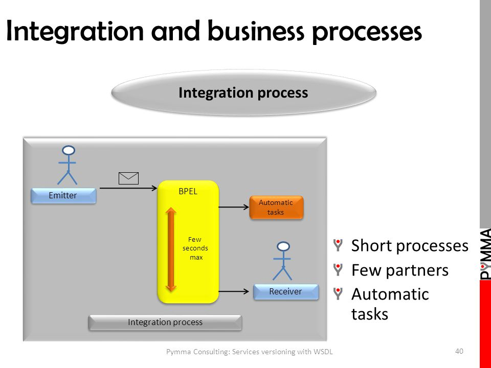 Integration and business processes Pymma Consulting: Services versioning with WSDL 40 Short processes Few partners Automatic tasks Emitter Receiver Integration process BPEL Few seconds max Automatic tasks Integration process