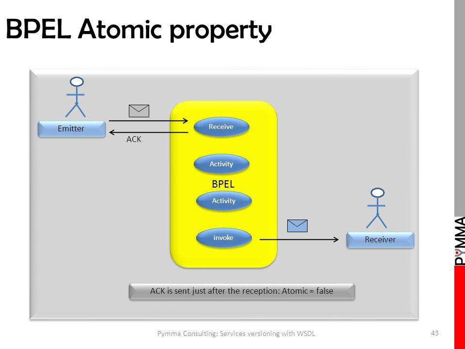 BPEL Atomic property Pymma Consulting: Services versioning with WSDL 43 Emitter Receiver ACK is sent just after the reception: Atomic = false ACK BPEL Receive Activity invoke