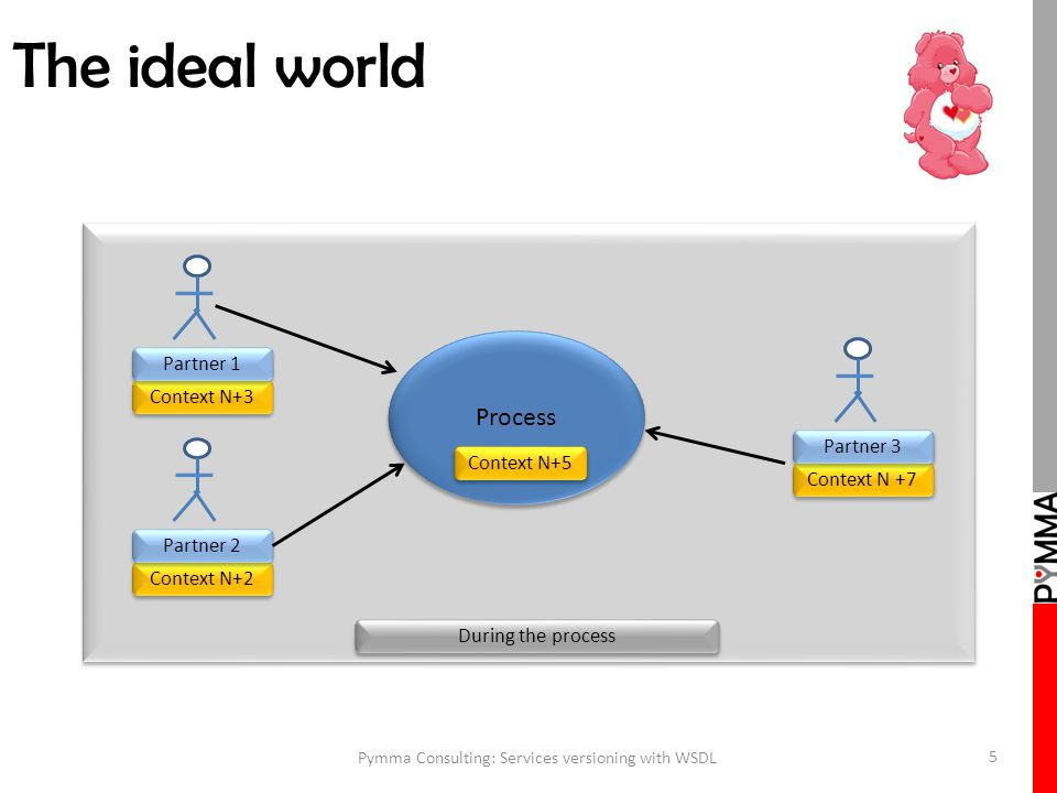 The ideal world Pymma Consulting: Services versioning with WSDL 5 Process Context N+5 Context N+3 Partner 1 Context N+2 Partner 2 Context N +7 Partner 3 During the process