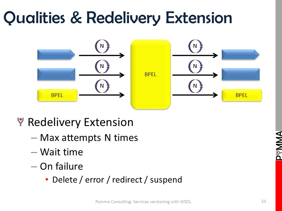 Qualities & Redelivery Extension Pymma Consulting: Services versioning with WSDL 53 Redelivery Extension – Max attempts N times – Wait time – On failure Delete / error / redirect / suspend BPEL N N N N N N