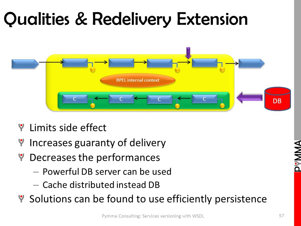 Qualities & Redelivery Extension Limits side effect Increases guaranty of delivery Decreases the performances – Powerful DB server can be used – Cache distributed instead DB Solutions can be found to use efficiently persistence Pymma Consulting: Services versioning with WSDL 57 C C C C C C C C BPEL internal context DB