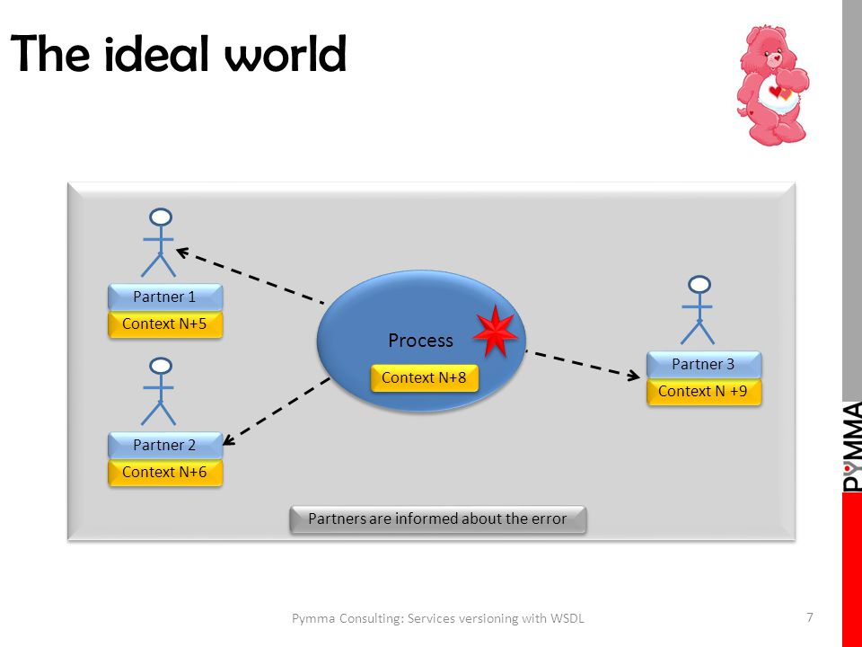 The ideal world Pymma Consulting: Services versioning with WSDL 7 Process Context N+8 Context N+5 Partner 1 Context N+6 Partner 2 Context N +9 Partner 3 Partners are informed about the error