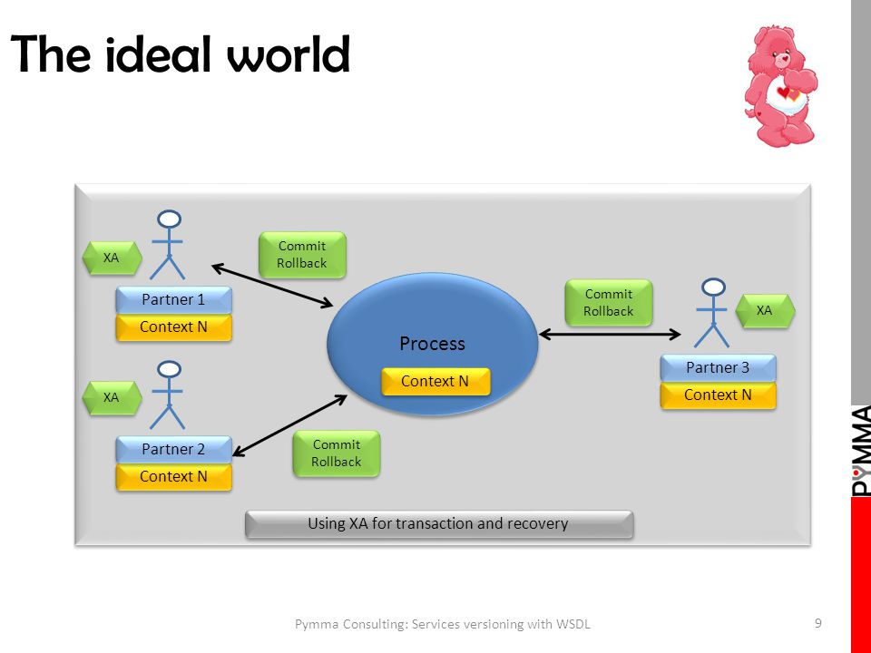 The ideal world Pymma Consulting: Services versioning with WSDL 9 Process Context N Partner 1 Context N Partner 2 Context N Partner 3 Using XA for transaction and recovery XA Commit Rollback XA
