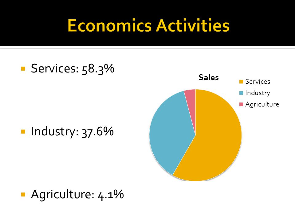  Services: 58.3%  Industry: 37.6%  Agriculture: 4.1%