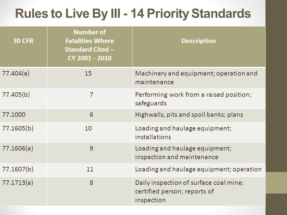Rules to Live By III - 14 Priority Standards 30 CFR Number of Fatalities Where Standard Cited -- CY 2001 - 2010 Description 77.404(a) 15Machinery and