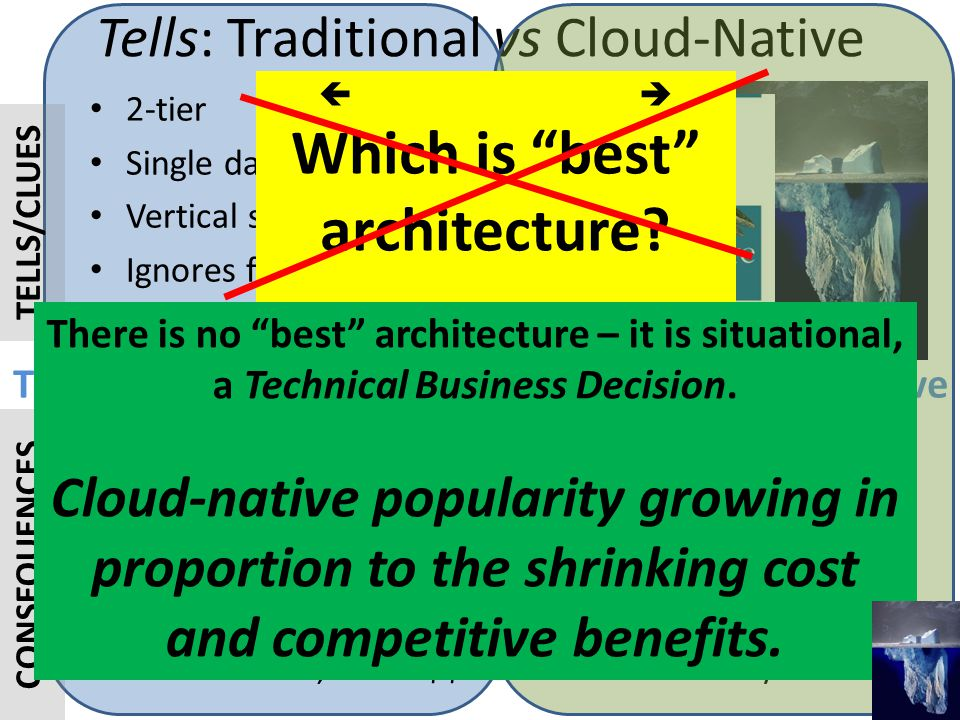 3- or N-tier, SOA Multi-data center Horizontal scaling Expects failure PaaS Traditional Cloud-Native 2-tier Single data center Vertical scaling Ignore